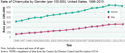 Six alarming health trends every woman needs to know – The Washington Post